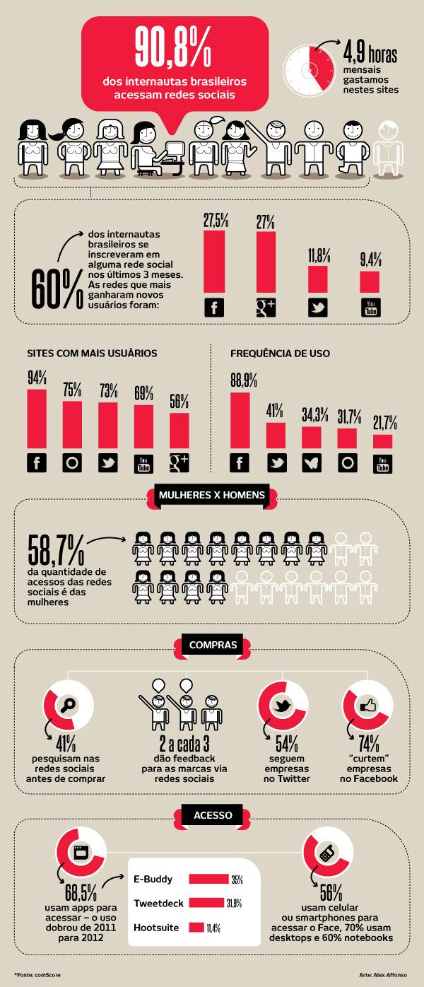 infográfico indicando que 90,8% dos brasileiros acessam redes sociais