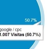 Acessos - Links Patrocinados no Google AdWords