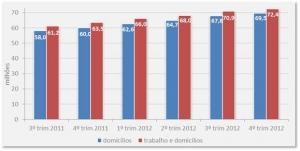 94 milhões de brasileiros têm acesso à internet, segundo Ibope