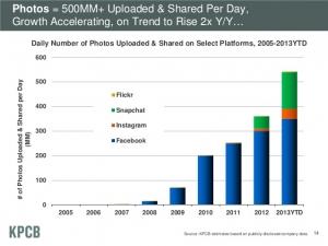 Mais de 500 milhões de fotos são compartilhadas todos os dias