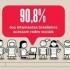 91% dos internautas brasileiros possuem perfil em alguma rede social